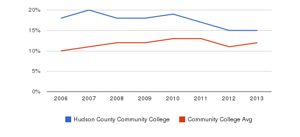 Hudson County Community College Black&nbsp(2006-2013)