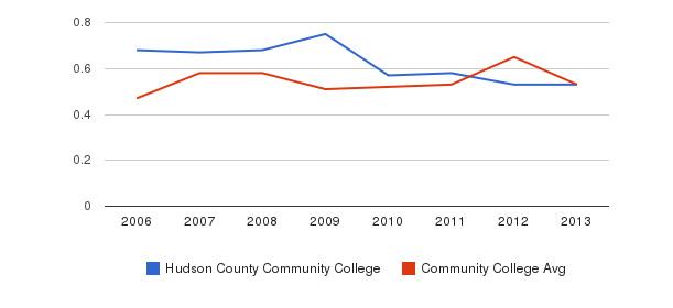 Hudson County Community College Diversity Score&nbsp(2006-2013)