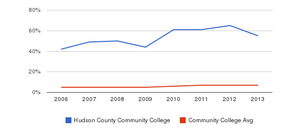 Hudson County Community College Hispanic&nbsp(2006-2013)