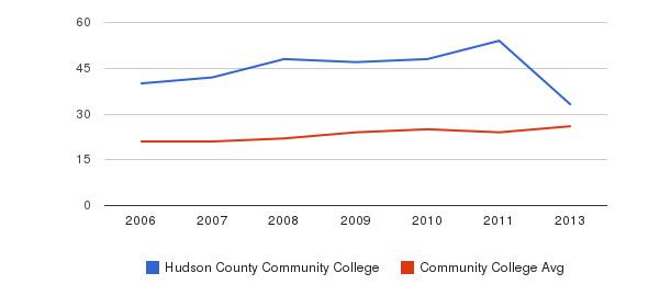 Hudson County Community College student staff&nbsp(2006-2013)