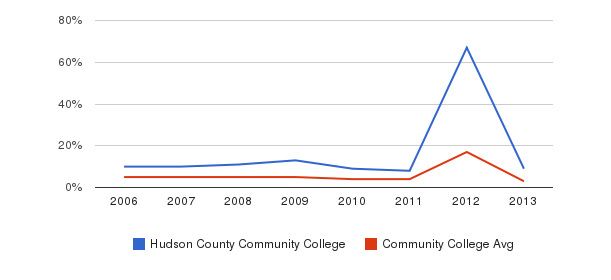 Hudson County Community College Unknown&nbsp(2006-2013)