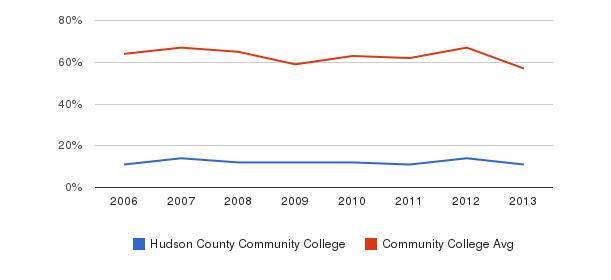 Hudson County Community College White&nbsp(2006-2013)