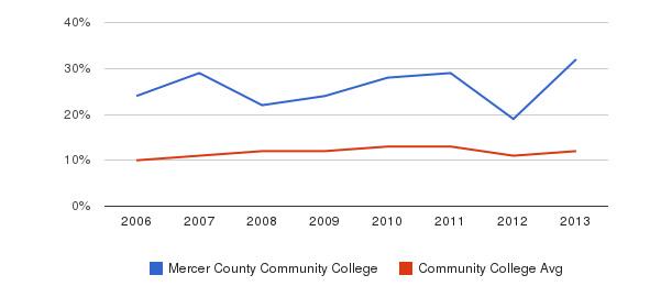 Mercer County Community College Black&nbsp(2006-2013)