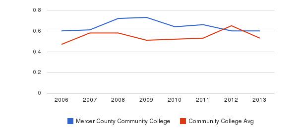 Mercer County Community College Diversity Score&nbsp(2006-2013)