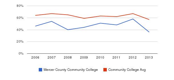 Mercer County Community College White&nbsp(2006-2013)