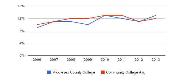 Middlesex County College Black&nbsp(2006-2013)