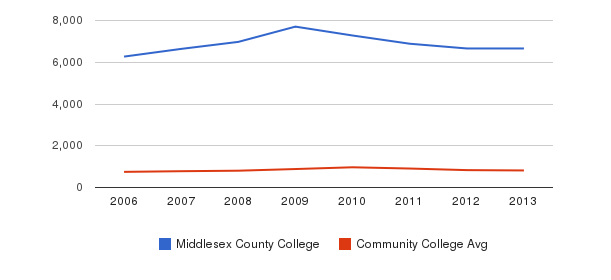Middlesex County College Full-Time Students&nbsp(2006-2013)