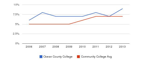 Ocean County College Hispanic&nbsp(2006-2013)
