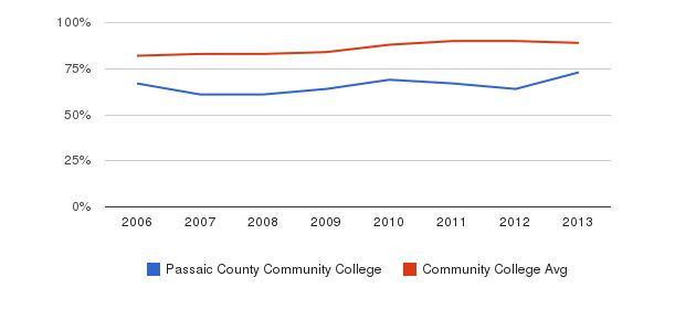 Passaic County Community College % Students Receiving Some Financial Aid&nbsp(2006-2013)