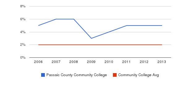 Passaic County Community College Asian&nbsp(2006-2013)
