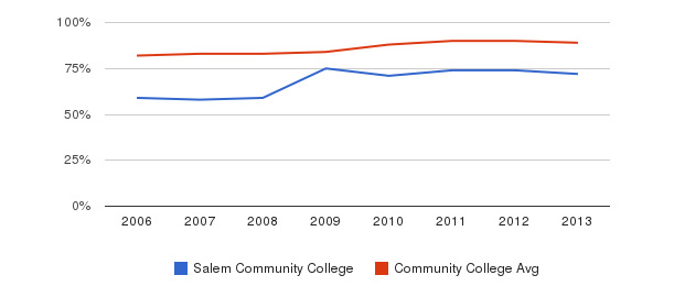Salem Community College % Students Receiving Some Financial Aid&nbsp(2006-2013)