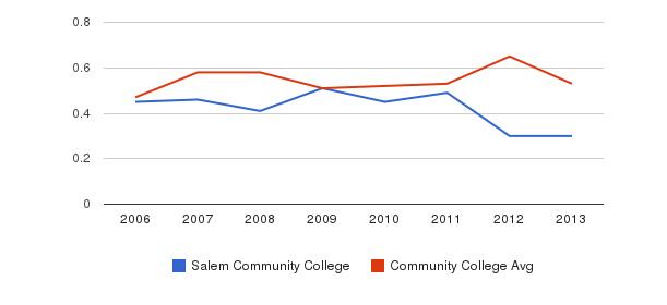 Salem Community College Diversity Score&nbsp(2006-2013)