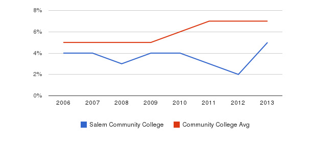 Salem Community College Hispanic&nbsp(2006-2013)