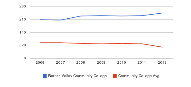 Raritan Valley Community College Total Faculty&nbsp(2006-2013)