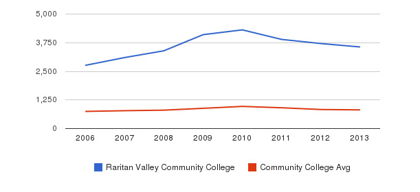 Raritan Valley Community College Full-Time Students&nbsp(2006-2013)
