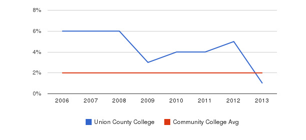 Union County College Asian&nbsp(2006-2013)