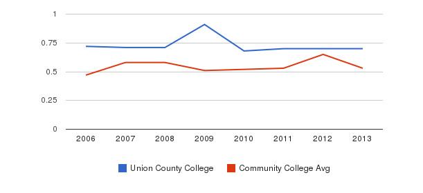 Union County College Diversity Score&nbsp(2006-2013)