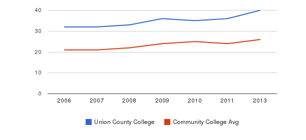 Union County College student staff&nbsp(2006-2013)