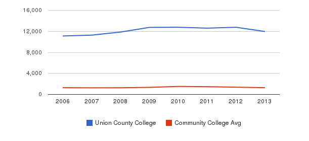 Union County College Total Enrollment&nbsp(2006-2013)