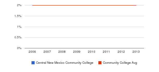 Central New Mexico Community College Asian&nbsp(2006-2013)