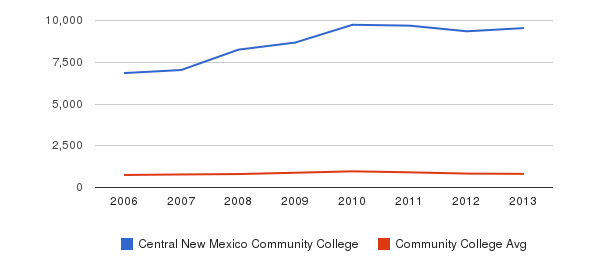 Central New Mexico Community College Full-Time Students&nbsp(2006-2013)