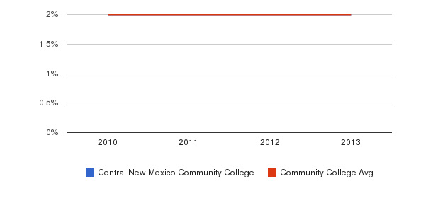 Central New Mexico Community College More&nbsp(2010-2013)