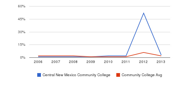 Central New Mexico Community College non_resident&nbsp(2006-2013)