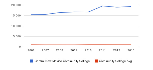 Central New Mexico Community College Part-Time Students&nbsp(2006-2013)