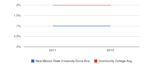 New Mexico State University-Dona Ana More&nbsp(2011-2013)