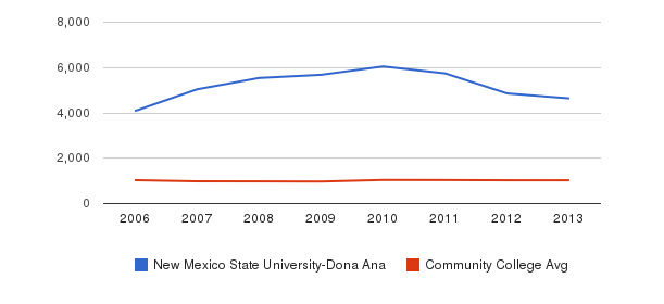 New Mexico State University-Dona Ana Part-Time Students&nbsp(2006-2013)