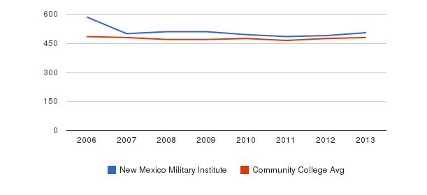 New Mexico Military Institute sat math&nbsp(2006-2013)