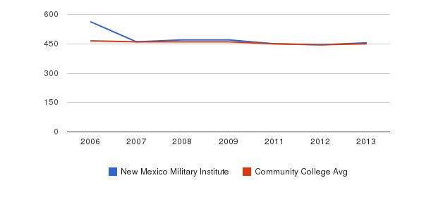 New Mexico Military Institute sat writing&nbsp(2006-2013)