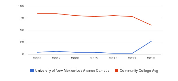 University of New Mexico-Los Alamos Campus Total Faculty&nbsp(2006-2013)