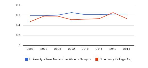 University of New Mexico-Los Alamos Campus Diversity Score&nbsp(2006-2013)