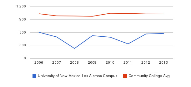 University of New Mexico-Los Alamos Campus Part-Time Students&nbsp(2006-2013)