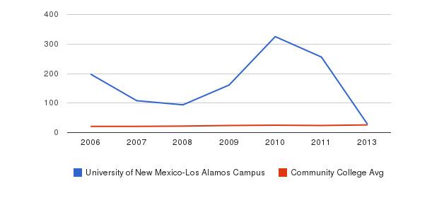 University of New Mexico-Los Alamos Campus student staff&nbsp(2006-2013)