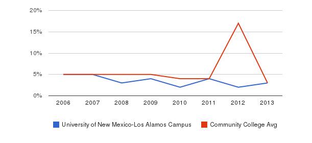 University of New Mexico-Los Alamos Campus Unknown&nbsp(2006-2013)