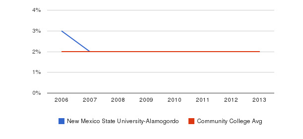 New Mexico State University-Alamogordo Asian&nbsp(2006-2013)