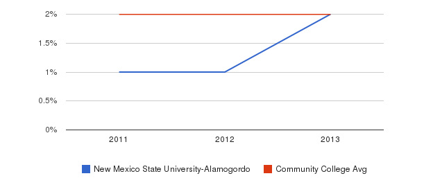New Mexico State University-Alamogordo More&nbsp(2011-2013)