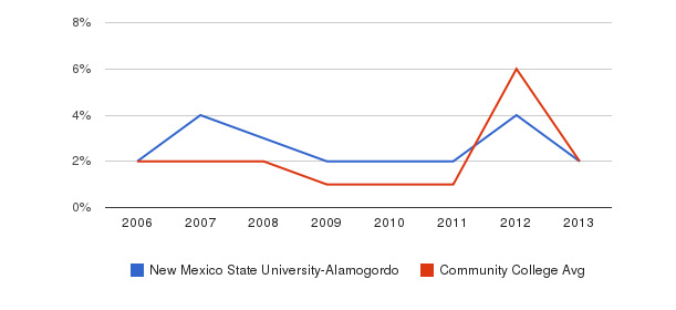 New Mexico State University-Alamogordo non_resident&nbsp(2006-2013)