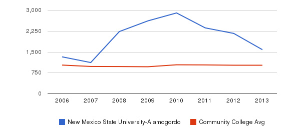 New Mexico State University-Alamogordo Part-Time Students&nbsp(2006-2013)