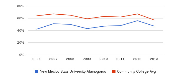 New Mexico State University-Alamogordo White&nbsp(2006-2013)