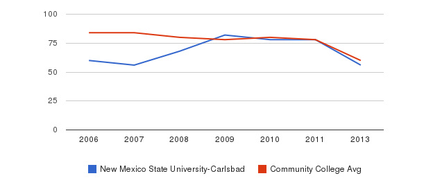 New Mexico State University-Carlsbad Total Faculty&nbsp(2006-2013)