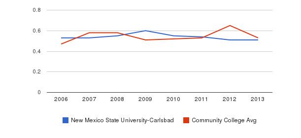 New Mexico State University-Carlsbad Diversity Score&nbsp(2006-2013)