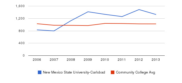 New Mexico State University-Carlsbad Part-Time Students&nbsp(2006-2013)