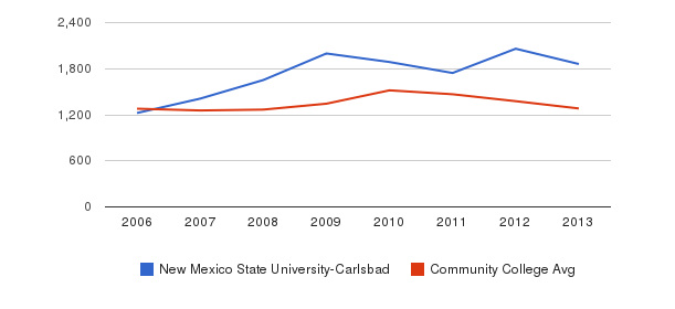 New Mexico State University-Carlsbad Total Enrollment&nbsp(2006-2013)