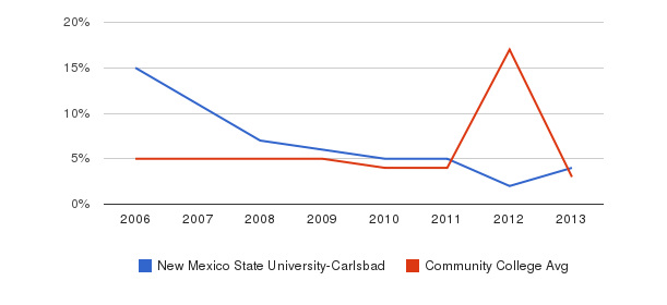 New Mexico State University-Carlsbad Unknown&nbsp(2006-2013)