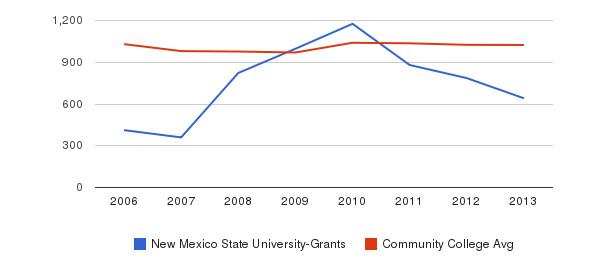 New Mexico State University-Grants Part-Time Students&nbsp(2006-2013)