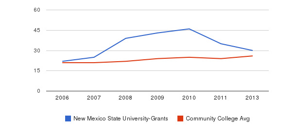 New Mexico State University-Grants student staff&nbsp(2006-2013)