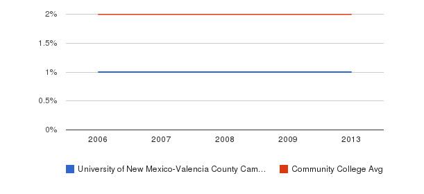 University of New Mexico-Valencia County Campus Asian&nbsp(2006-2013)